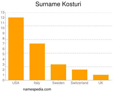 Surname Kosturi