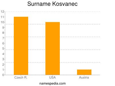 Surname Kosvanec