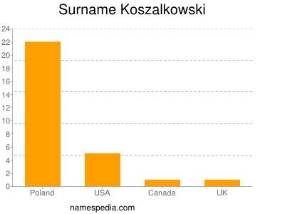 Surname Koszalkowski