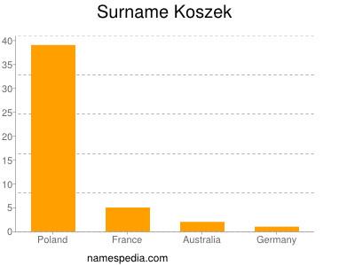 Surname Koszek