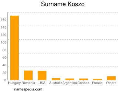 Surname Koszo