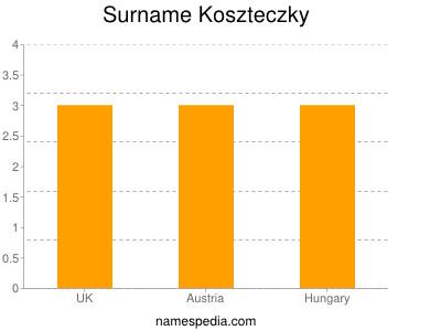 Surname Koszteczky
