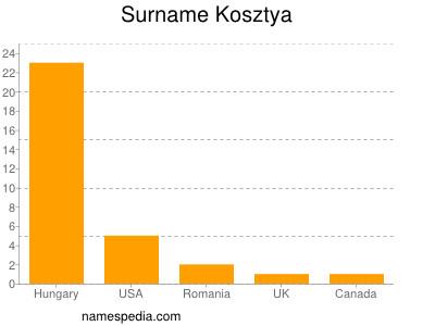 Surname Kosztya