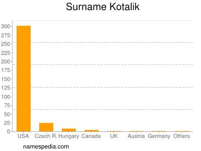 Surname Kotalik