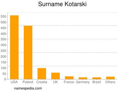 Surname Kotarski