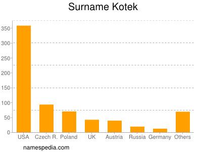 Familiennamen Kotek