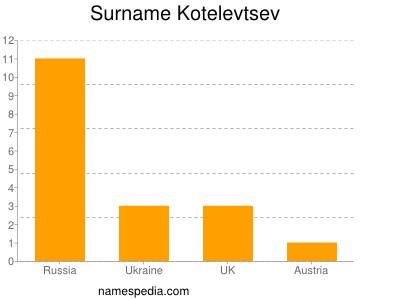 Surname Kotelevtsev