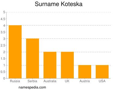 Surname Koteska