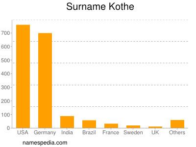 Surname Kothe
