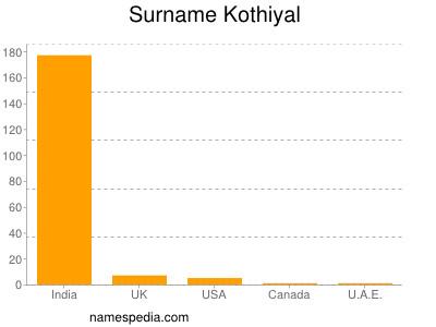 Familiennamen Kothiyal