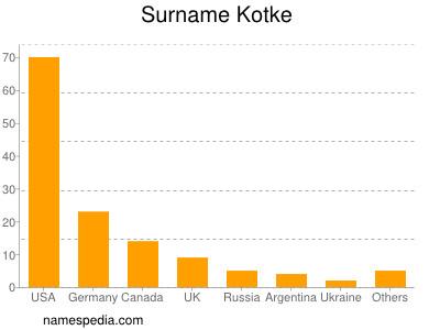 Surname Kotke