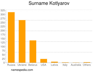 Familiennamen Kotlyarov