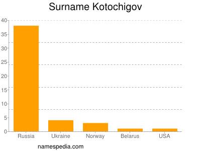 Surname Kotochigov