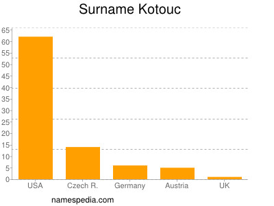 Surname Kotouc