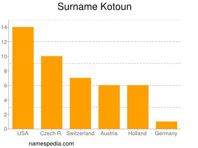 Surname Kotoun