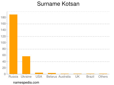 Surname Kotsan
