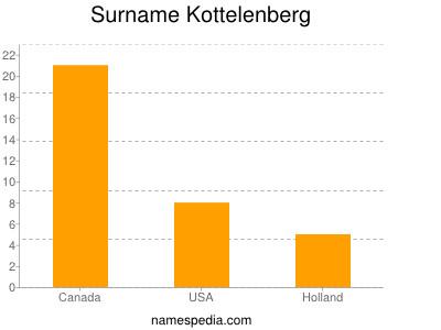 nom Kottelenberg