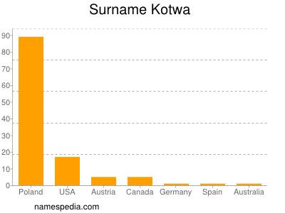 Surname Kotwa