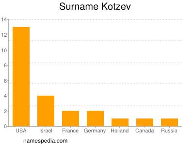Surname Kotzev
