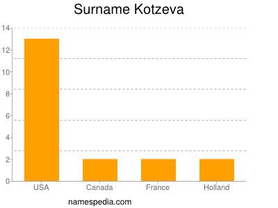 Surname Kotzeva