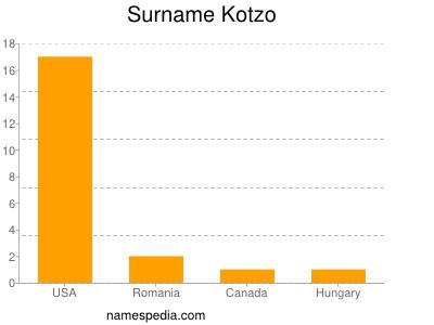Surname Kotzo
