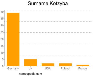 Surname Kotzyba