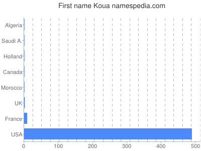 Given name Koua