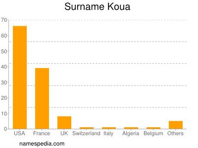 Surname Koua