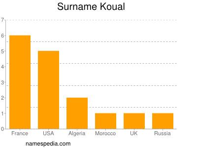 Surname Koual