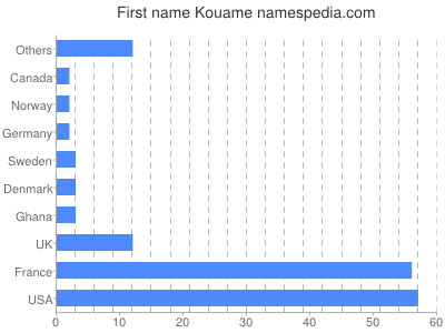 Given name Kouame
