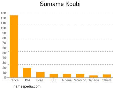 Familiennamen Koubi