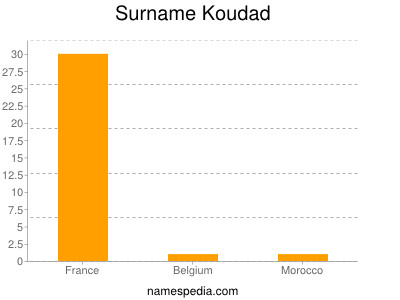 Familiennamen Koudad