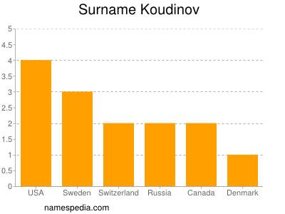 Surname Koudinov
