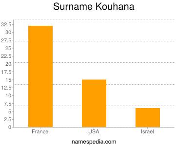Surname Kouhana