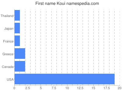 Given name Koui
