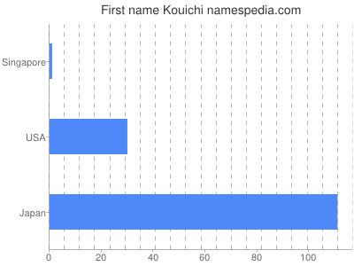 Vornamen Kouichi