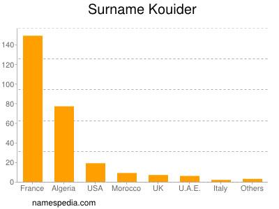 Surname Kouider