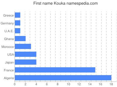 Given name Kouka