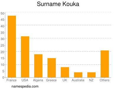 Surname Kouka