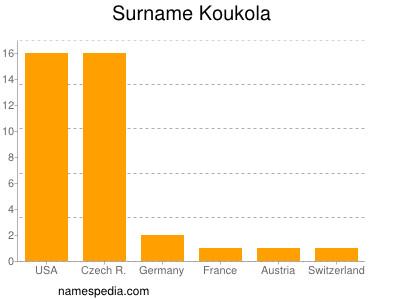 Surname Koukola