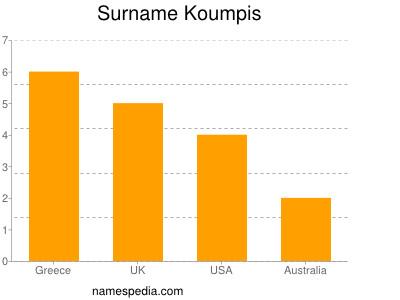 Surname Koumpis