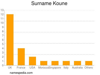 Surname Koune