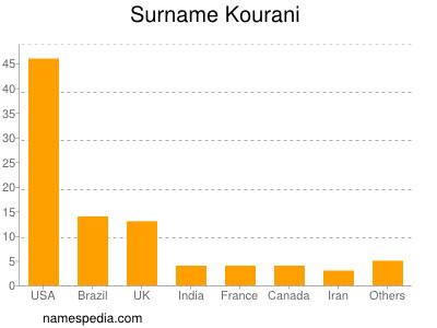 Surname Kourani