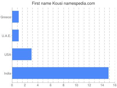 Given name Kousi