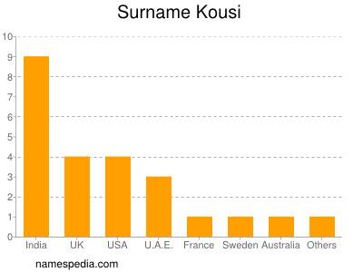 Surname Kousi