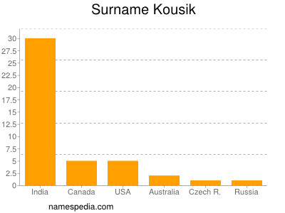 Surname Kousik