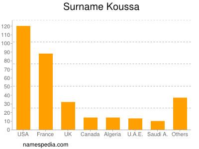 Surname Koussa