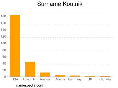 Surname Koutnik