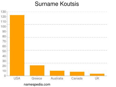 Surname Koutsis