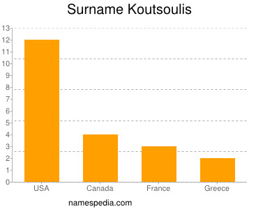 Surname Koutsoulis